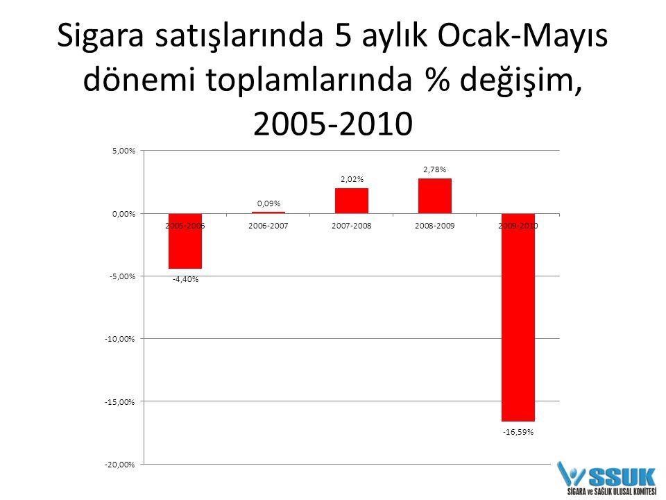 Sigara satışlarında 5 aylık Ocak-Mayıs dönemi toplamlarında % değişim, 2005-2010