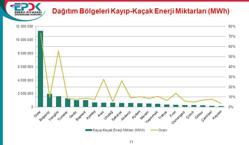 Dağıtım Bölgeleri Kayıp-Kaçak Enerji Miktarları (MWh) 15/11/2011 A Review of Tariffs and Losses / Tariffs Department 11