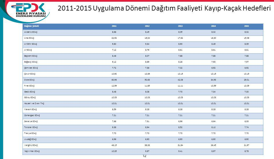 2011-2015 Uygulama Dönemi Dağıtım Faaliyeti Kayıp-Kaçak Hedefleri 15/11/2011 A Review of Tariffs and Losses / Tariffs Department 12 Dağıtım Şirketi201