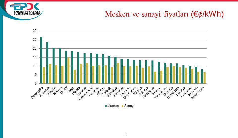 9 Mesken ve sanayi fiyatları (€¢/kWh)