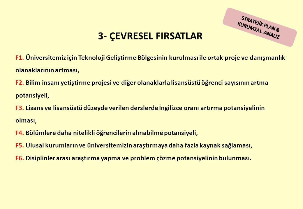3- ÇEVRESEL FIRSATLAR F1. Üniversitemiz için Teknoloji Geliştirme Bölgesinin kurulması ile ortak proje ve danışmanlık olanaklarının artması, F2. Bilim
