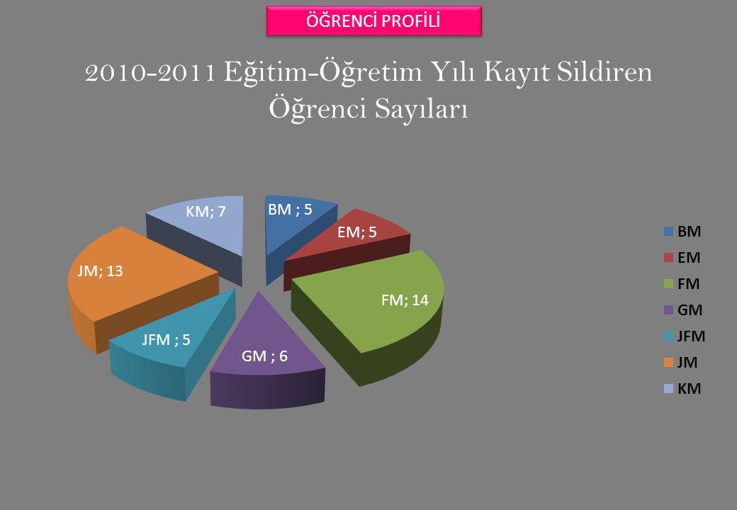 2010-2011 E ğ itim-Ö ğ retim Yılı Kayıt Sildiren Ö ğ renci Sayıları ÖĞRENCİ PROFİLİ