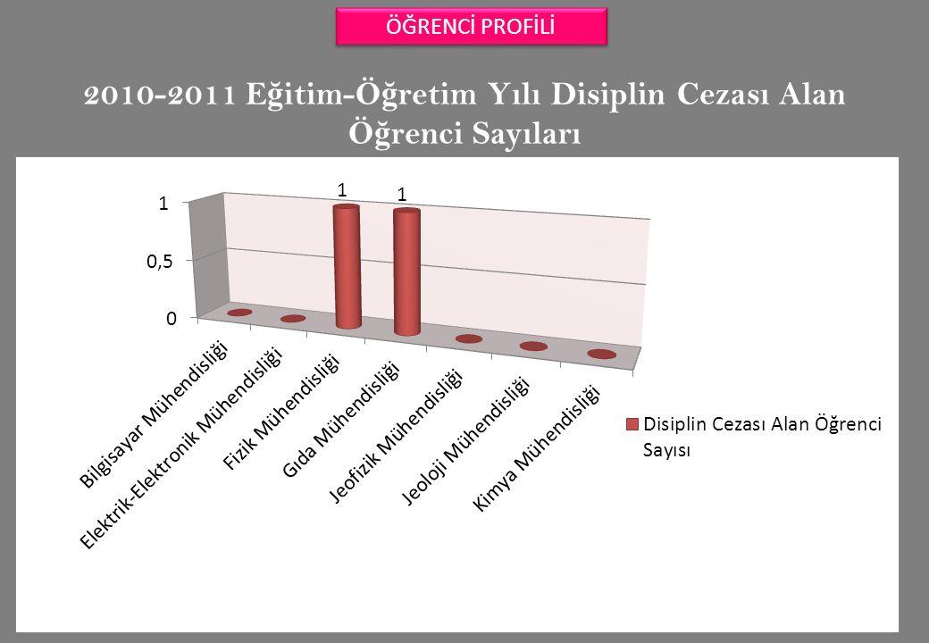 2010-2011 E ğ itim-Ö ğ retim Yılı Disiplin Cezası Alan Ö ğ renci Sayıları ÖĞRENCİ PROFİLİ