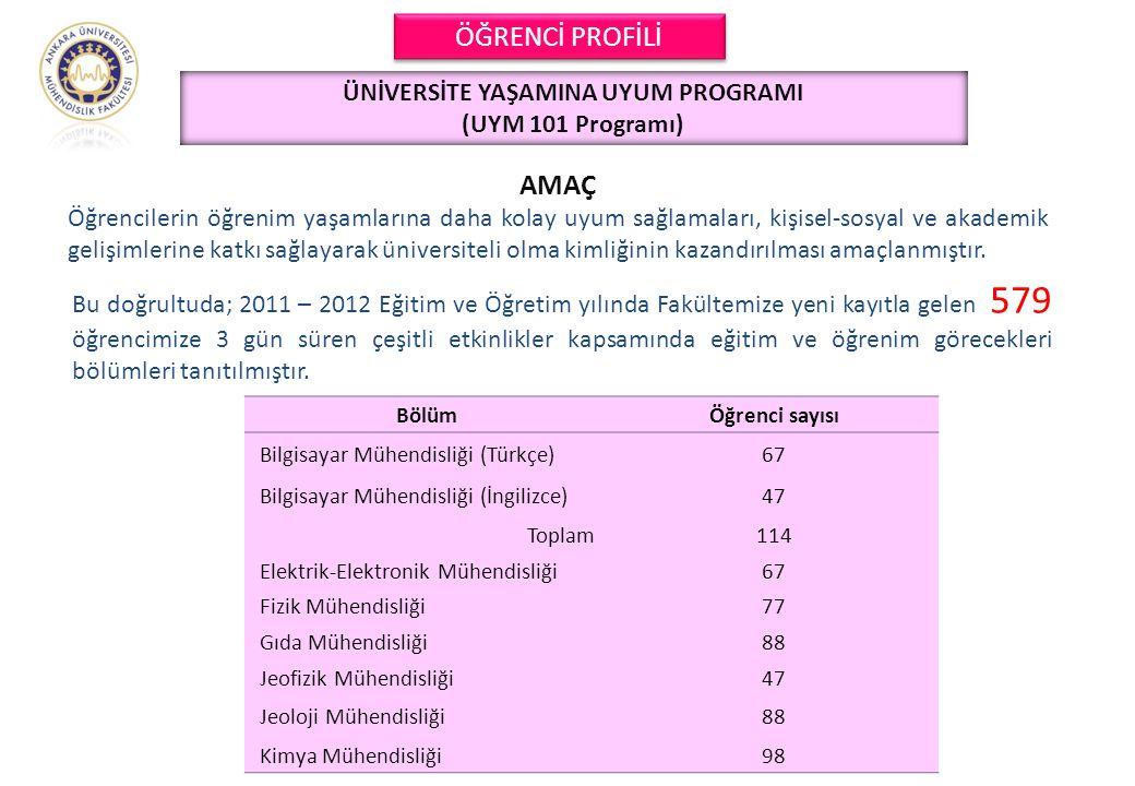 ÜNİVERSİTE YAŞAMINA UYUM PROGRAMI (UYM 101 Programı) Bu doğrultuda; 2011 – 2012 Eğitim ve Öğretim yılında Fakültemize yeni kayıtla gelen 579 öğrencimi