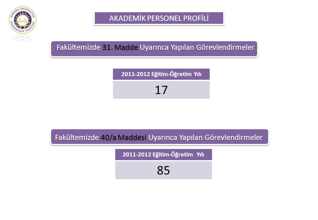AKADEMİK PERSONEL PROFİLİ Fakültemizde 31. Madde Uyarınca Yapılan Görevlendirmeler 2011-2012 Eğitim-Öğretim Yılı 17 Fakültemizde 40/a Maddesi Uyarınca