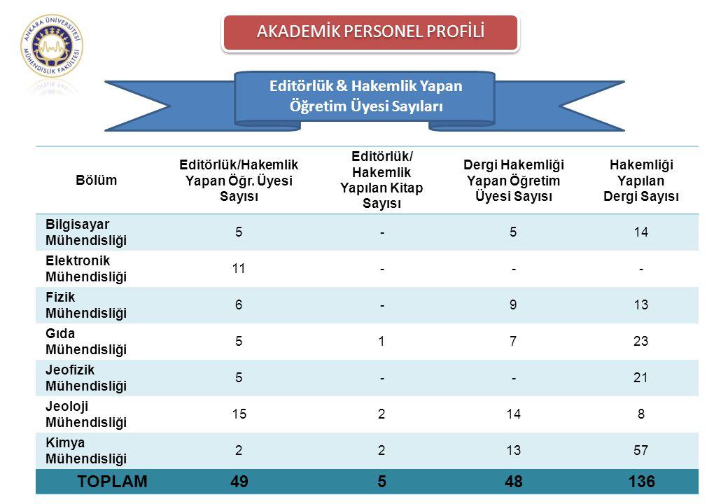 Editörlük & Hakemlik Yapan Öğretim Üyesi Sayıları Bölüm Editörlük/Hakemlik Yapan Öğr. Üyesi Sayısı Editörlük/ Hakemlik Yapılan Kitap Sayısı Dergi Hake