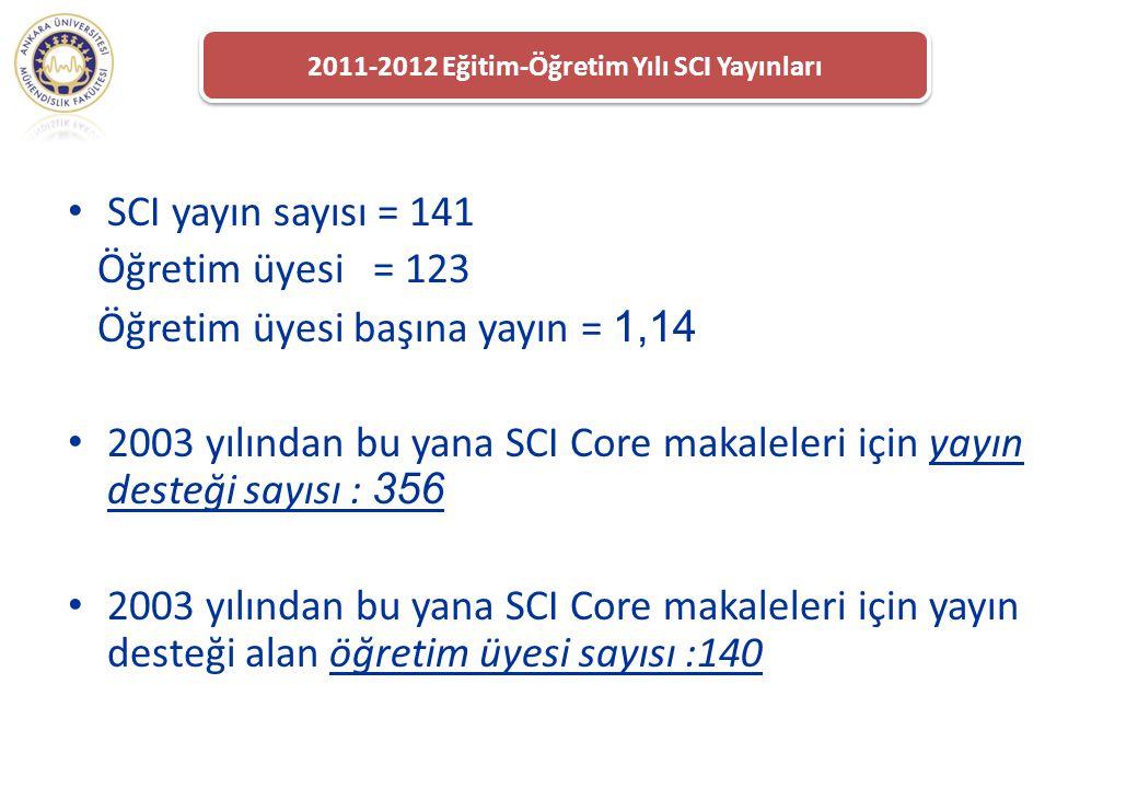 2011-2012 Eğitim-Öğretim Yılı SCI Yayınları SCI yayın sayısı = 141 Öğretim üyesi = 123 Öğretim üyesi başına yayın = 1,14 2003 yılından bu yana SCI Cor