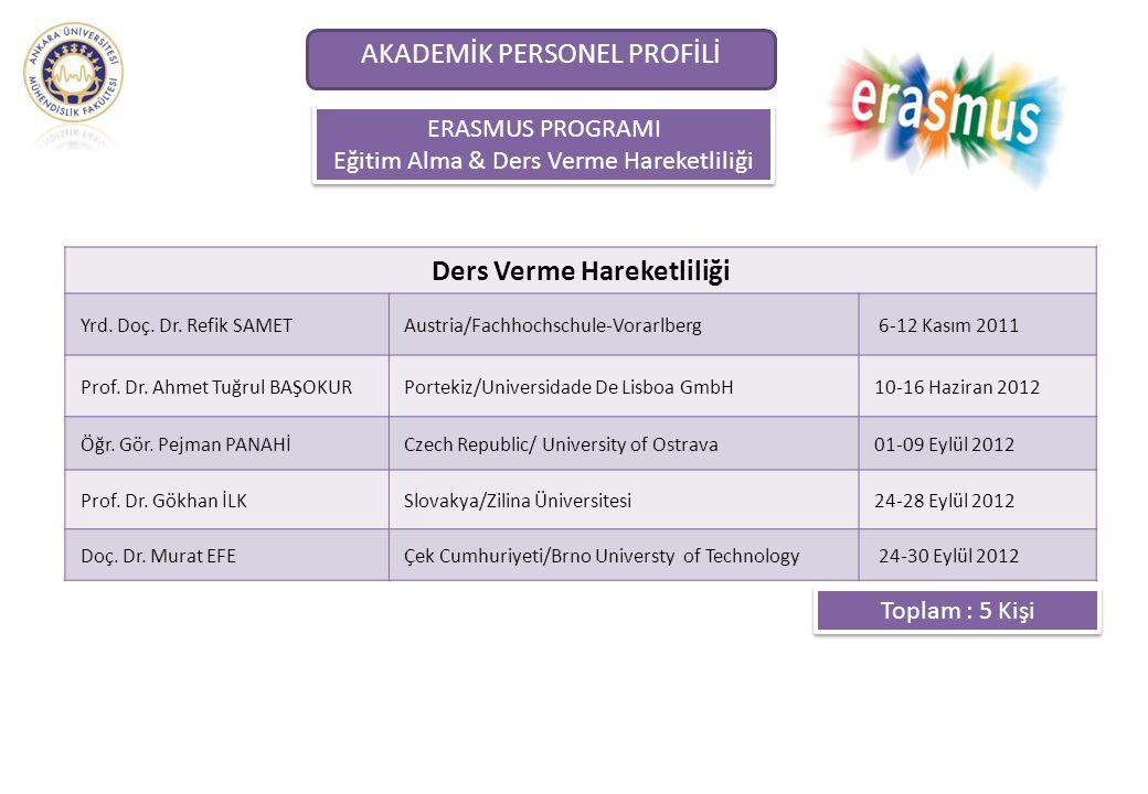ERASMUS PROGRAMI Eğitim Alma & Ders Verme Hareketliliği ERASMUS PROGRAMI Eğitim Alma & Ders Verme Hareketliliği AKADEMİK PERSONEL PROFİLİ Ders Verme H
