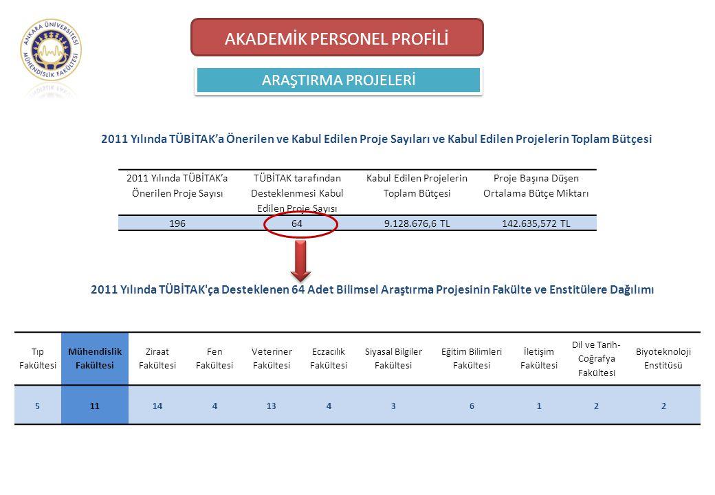 ARAŞTIRMA PROJELERİ AKADEMİK PERSONEL PROFİLİ 2011 Yılında TÜBİTAK'a Önerilen ve Kabul Edilen Proje Sayıları ve Kabul Edilen Projelerin Toplam Bütçesi