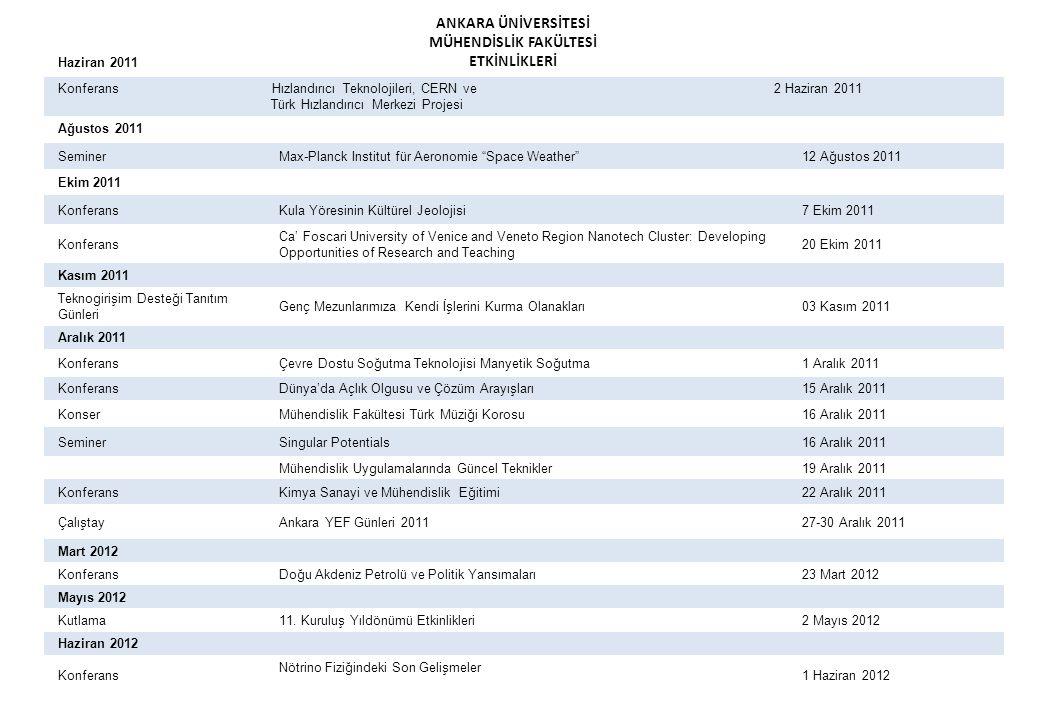 ANKARA ÜNİVERSİTESİ MÜHENDİSLİK FAKÜLTESİ ETKİNLİKLERİ Haziran 2011 Konferans Hızlandırıcı Teknolojileri, CERN ve 2 Haziran 2011 Türk Hızlandırıcı Mer