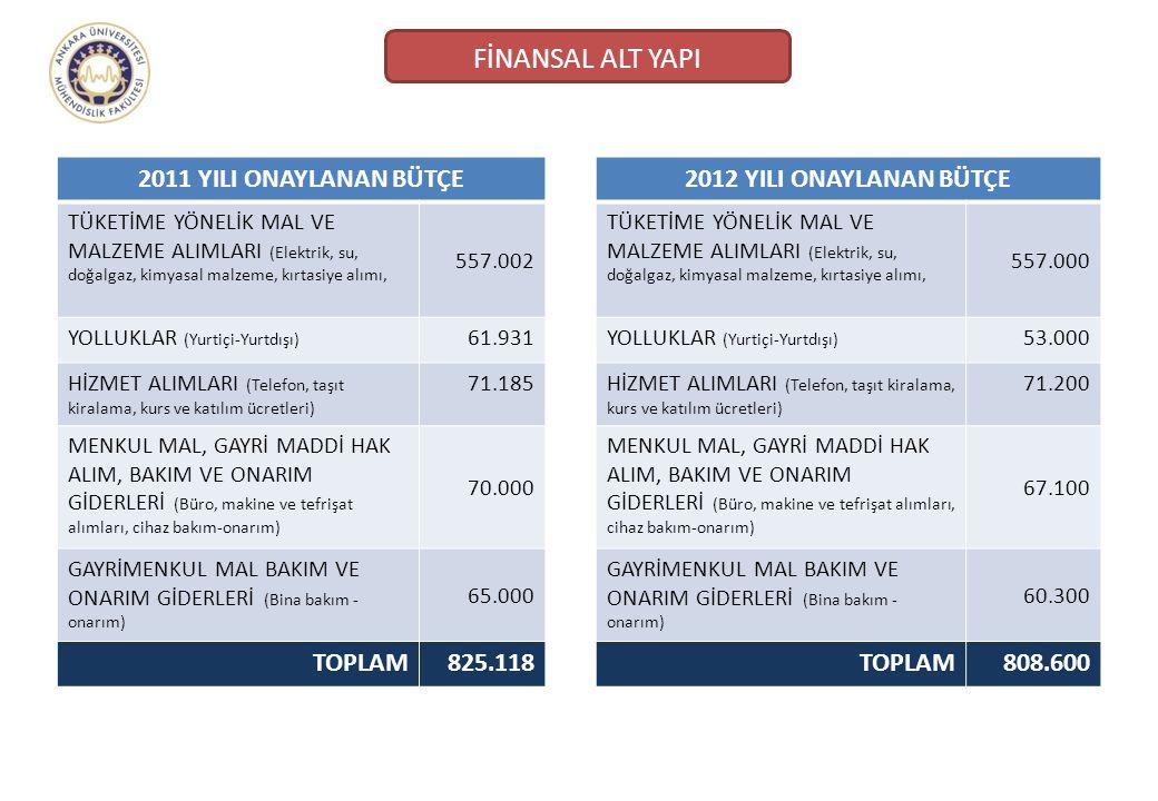 2012 YILI ONAYLANAN BÜTÇE TÜKETİME YÖNELİK MAL VE MALZEME ALIMLARI (Elektrik, su, doğalgaz, kimyasal malzeme, kırtasiye alımı, 557.000 YOLLUKLAR (Yurt