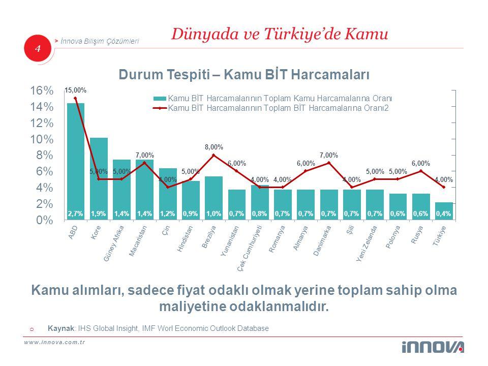 www.innova.com.tr 4 İnnova Bilişim Çözümleri o Kaynak: IHS Global Insight, IMF Worl Economic Outlook Database Dünyada ve Türkiye'de Kamu Durum Tespiti