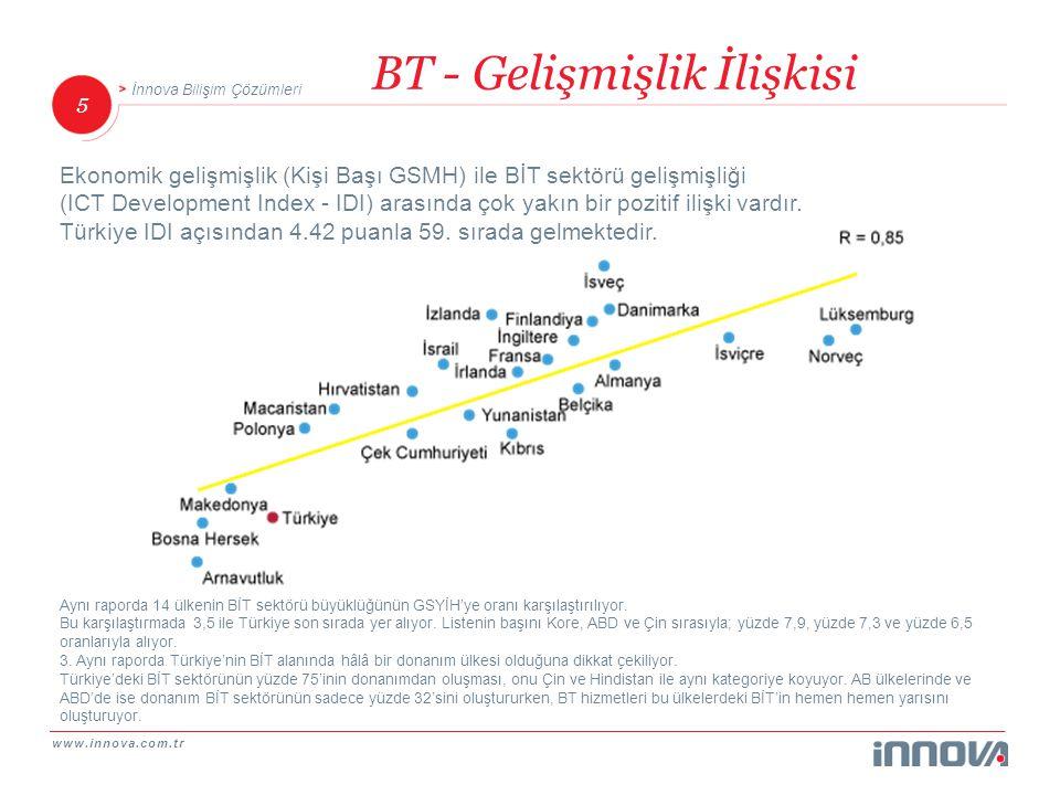 www.innova.com.tr 5 İnnova Bilişim Çözümleri Ekonomik gelişmişlik (Kişi Başı GSMH) ile BİT sektörü gelişmişliği (ICT Development Index - IDI) arasında