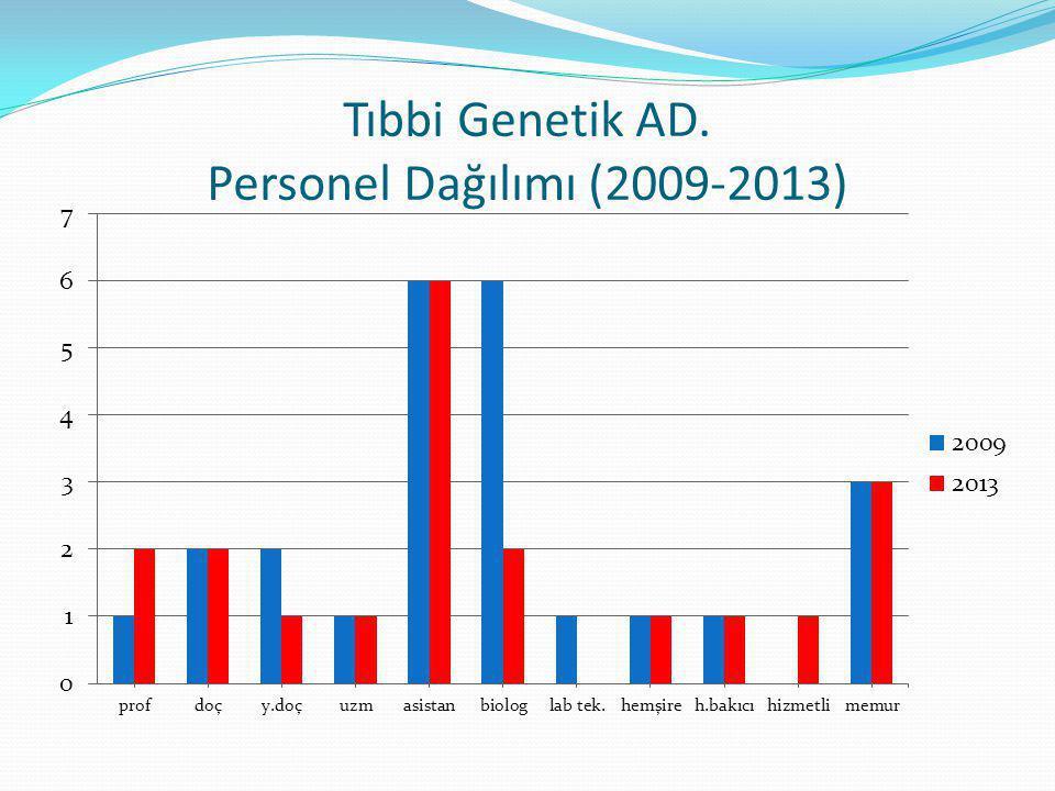 Tıbbi Genetik AD. Personel Dağılımı (2009-2013)