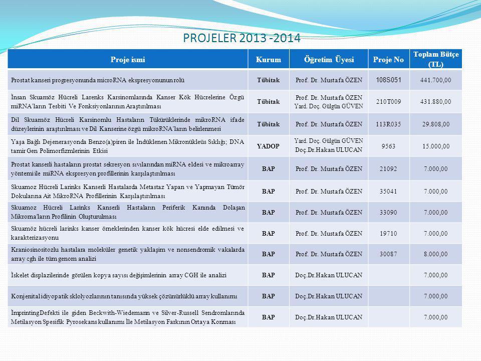 PROJELER 2013 -2014 Proje ismiKurumÖğretim ÜyesiProje No Toplam Bütçe (TL) Prostat kanseri progresyonunda microRNA ekspresyonunun rolüTübitakProf. Dr.
