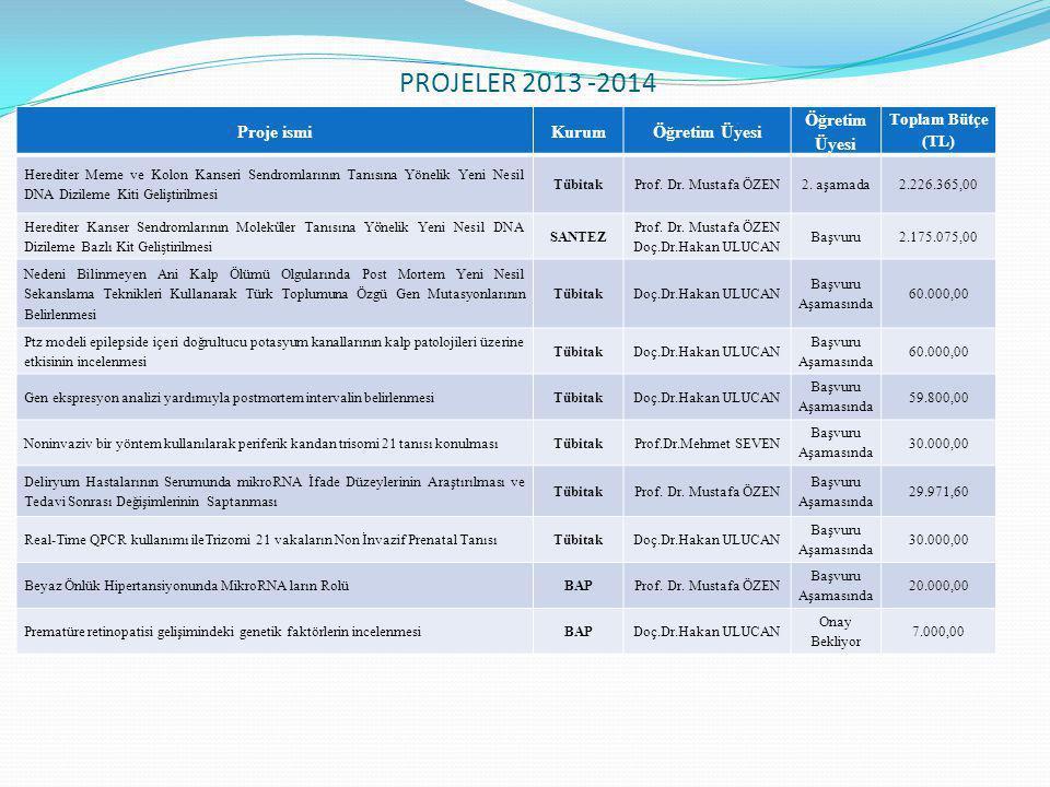PROJELER 2013 -2014 Proje ismiKurum Öğretim Üyesi Toplam Bütçe (TL) Herediter Meme ve Kolon Kanseri Sendromlarının Tanısına Yönelik Yeni Nesil DNA Diz