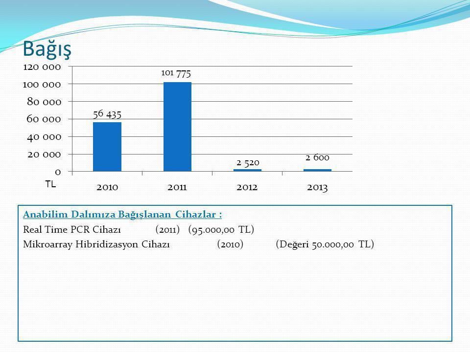 Bağış TL Anabilim Dalımıza Bağışlanan Cihazlar : Real Time PCR Cihazı (2011) (95.000,00 TL) Mikroarray Hibridizasyon Cihazı (2010) (Değeri 50.000,00 T