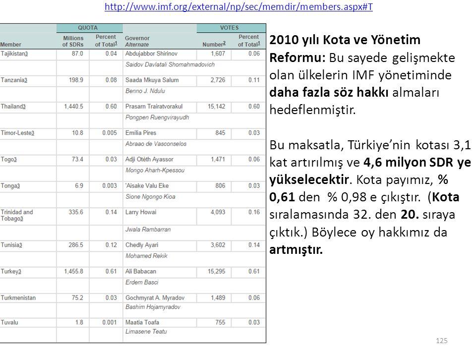 http://www.imf.org/external/np/sec/memdir/members.aspx#T 125 2010 yılı Kota ve Yönetim Reformu: Bu sayede gelişmekte olan ülkelerin IMF yönetiminde da