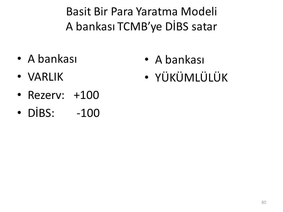 Basit Bir Para Yaratma Modeli A bankası TCMB'ye DİBS satar A bankası VARLIK Rezerv: +100 DİBS: -100 A bankası YÜKÜMLÜLÜK 80