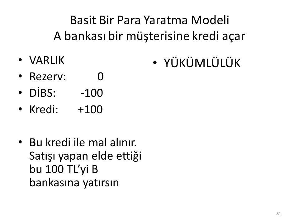 Basit Bir Para Yaratma Modeli A bankası bir müşterisine kredi açar VARLIK Rezerv: 0 DİBS: -100 Kredi:+100 Bu kredi ile mal alınır. Satışı yapan elde e