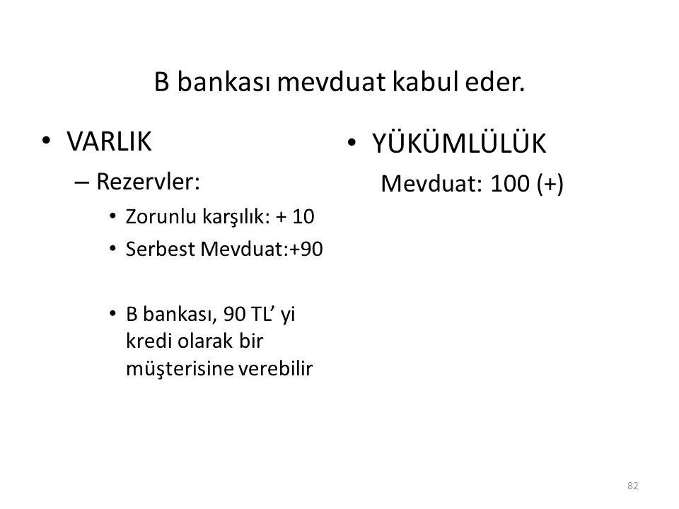 B bankası mevduat kabul eder. VARLIK – Rezervler: Zorunlu karşılık: + 10 Serbest Mevduat:+90 B bankası, 90 TL' yi kredi olarak bir müşterisine verebil