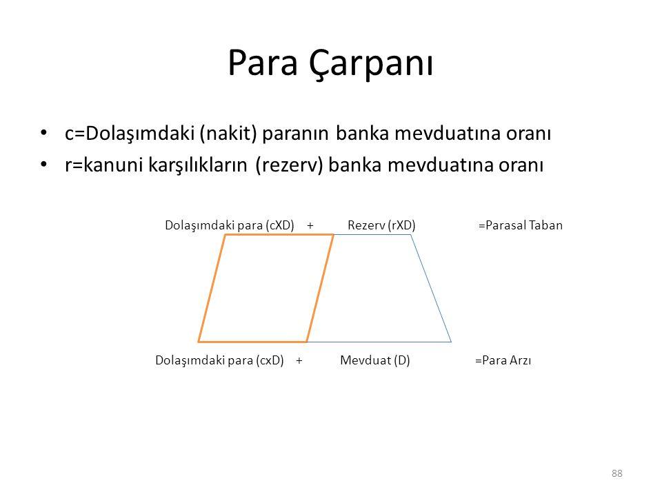 Para Çarpanı c=Dolaşımdaki (nakit) paranın banka mevduatına oranı r=kanuni karşılıkların (rezerv) banka mevduatına oranı Dolaşımdaki para (cXD) + Reze