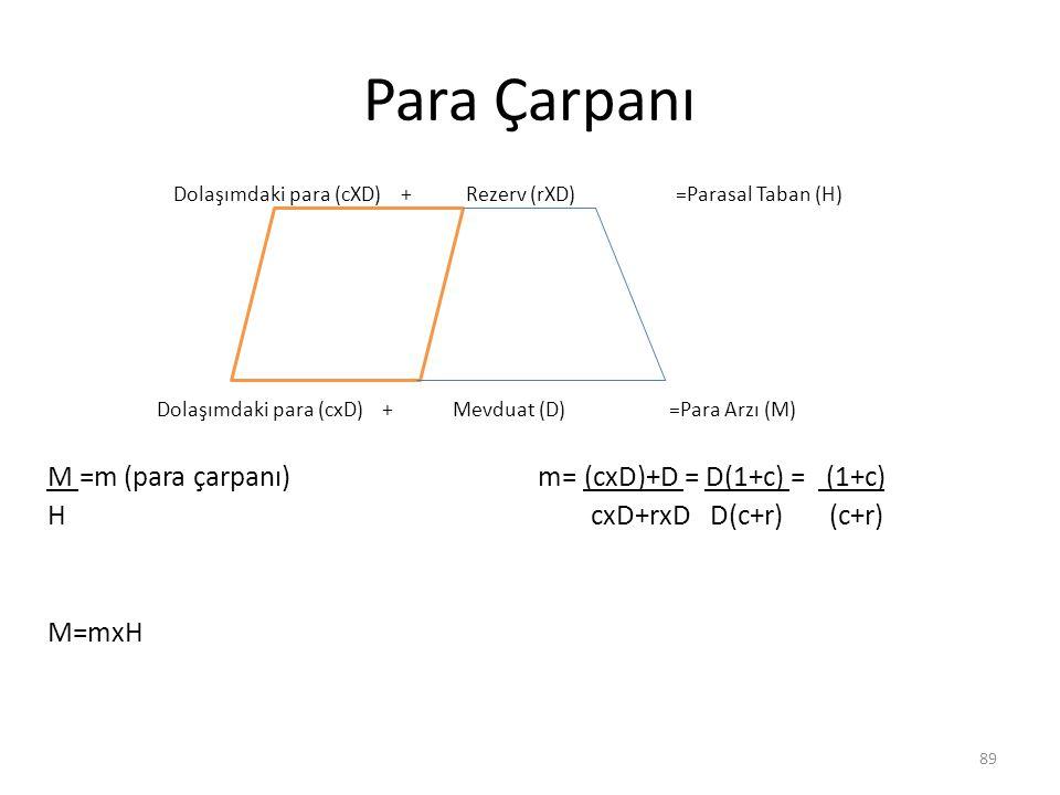 Para Çarpanı M =m (para çarpanı) m= (cxD)+D = D(1+c) = (1+c) H cxD+rxD D(c+r) (c+r) M=mxH Dolaşımdaki para (cXD) + Rezerv (rXD) =Parasal Taban (H) Dolaşımdaki para (cxD) + Mevduat (D) =Para Arzı (M) 89