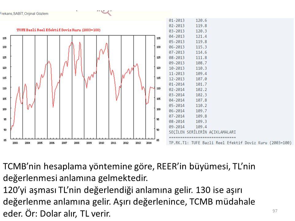 TCMB'nin hesaplama yöntemine göre, REER'in büyümesi, TL'nin değerlenmesi anlamına gelmektedir. 120'yi aşması TL'nin değerlendiği anlamına gelir. 130 i