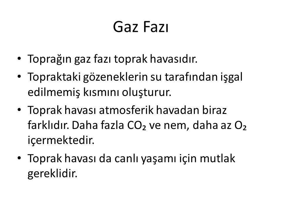 Gaz Fazı Toprağın gaz fazı toprak havasıdır. Topraktaki gözeneklerin su tarafından işgal edilmemiş kısmını oluşturur. Toprak havası atmosferik havadan