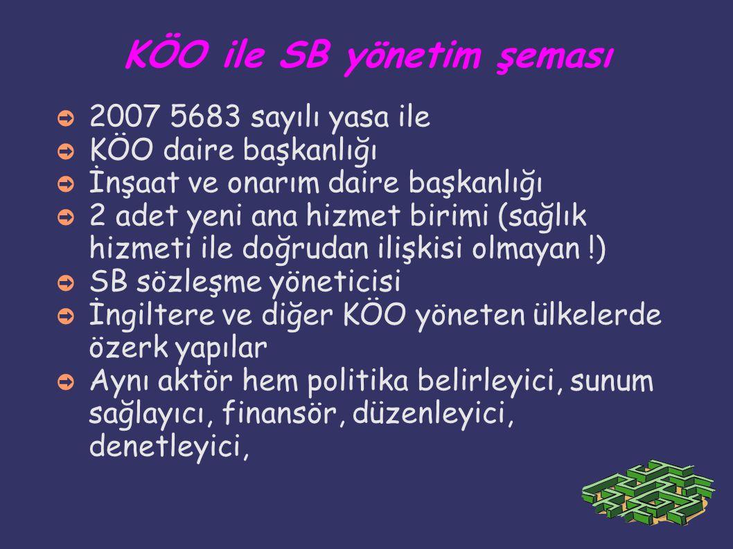 KÖO ile SB yönetim şeması ➲ 2007 5683 sayılı yasa ile ➲ KÖO daire başkanlığı ➲ İnşaat ve onarım daire başkanlığı ➲ 2 adet yeni ana hizmet birimi (sağl
