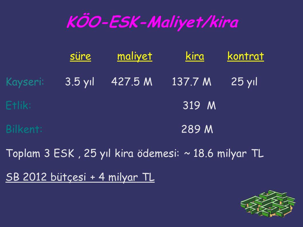 KÖO-ESK-Maliyet/kira süre maliyet kira kontrat Kayseri: 3.5 yıl 427.5 M 137.7 M 25 yıl Etlik: 319 M Bilkent: 289 M Toplam 3 ESK, 25 yıl kira ödemesi: