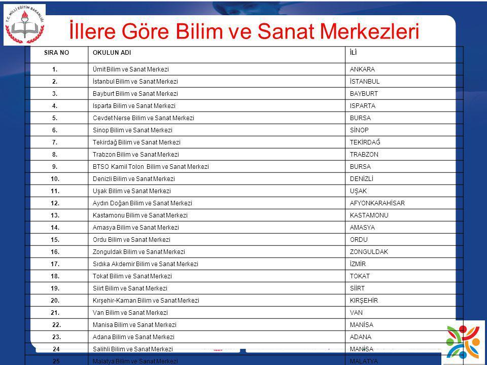 İllere Göre Bilim ve Sanat Merkezleri SIRA NOOKULUN ADIİLİ 1. Ü mit Bilim ve Sanat Merkezi ANKARA 2. İstanbul Bilim ve Sanat MerkeziİSTANBUL 3. Baybur
