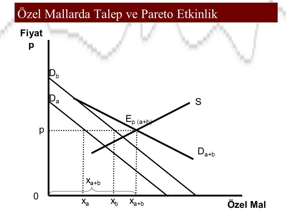 Özel Mallarda Talep ve Pareto Etkinlik 0 Fiyat p Özel Mal xbxb E p (a+b) D a+b DbDb DaDa x a+b p S xaxa