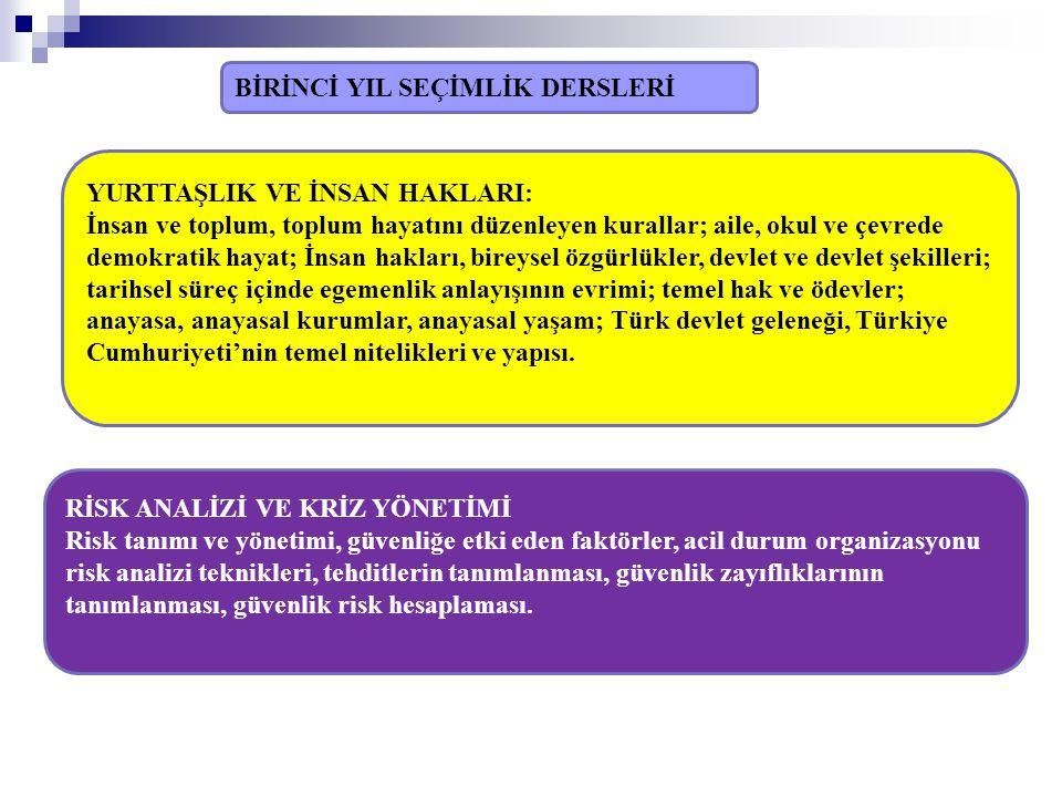 YURTTAŞLIK VE İNSAN HAKLARI: İnsan ve toplum, toplum hayatını düzenleyen kurallar; aile, okul ve çevrede demokratik hayat; İnsan hakları, bireysel özgürlükler, devlet ve devlet şekilleri; tarihsel süreç içinde egemenlik anlayışının evrimi; temel hak ve ödevler; anayasa, anayasal kurumlar, anayasal yaşam; Türk devlet geleneği, Türkiye Cumhuriyeti'nin temel nitelikleri ve yapısı.