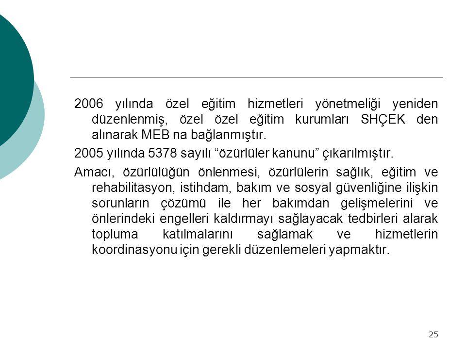 25 2006 yılında özel eğitim hizmetleri yönetmeliği yeniden düzenlenmiş, özel özel eğitim kurumları SHÇEK den alınarak MEB na bağlanmıştır. 2005 yılınd