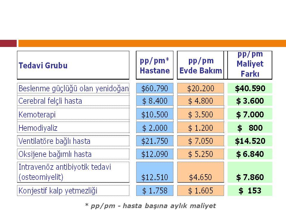 * pp/pm - hasta başına aylık maliyet