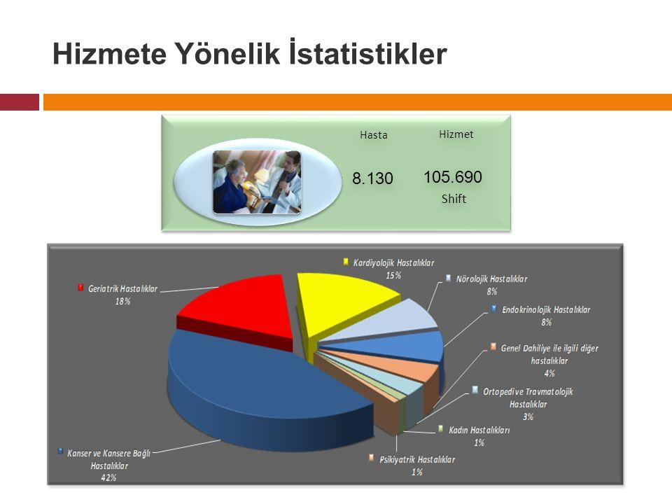 Shift 105.690 Hizmet Hasta 8.130 Hizmete Yönelik İstatistikler