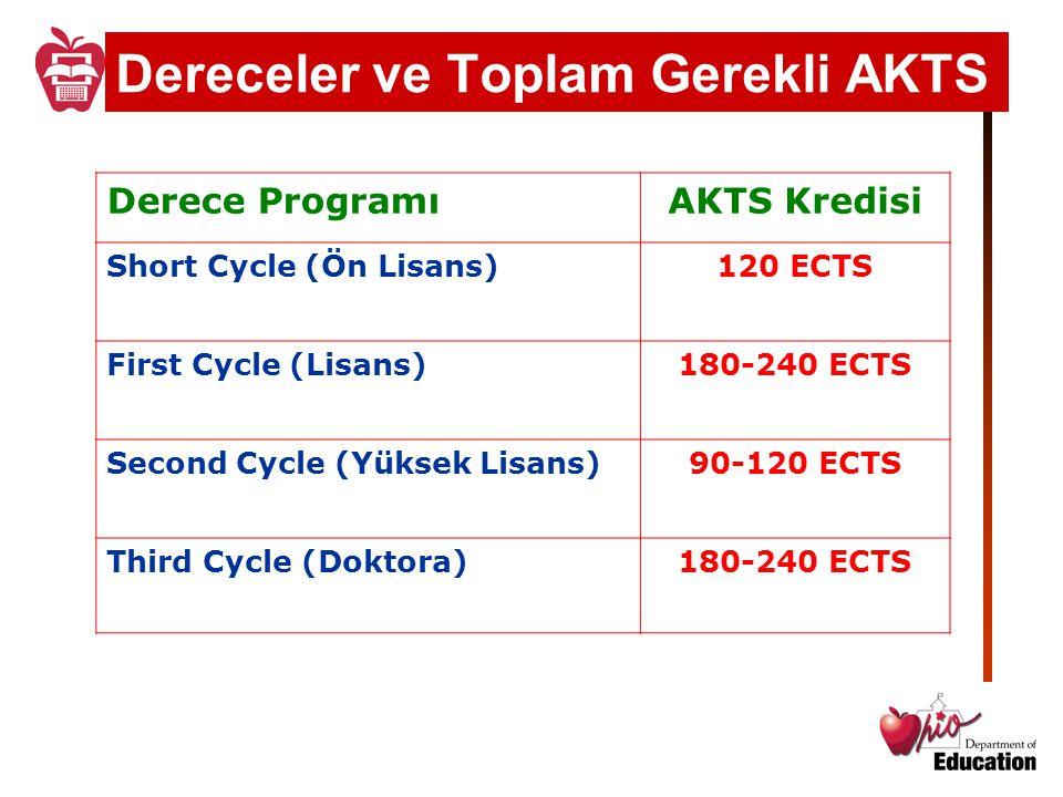 Dereceler ve Toplam Gerekli AKTS Derece ProgramıAKTS Kredisi Short Cycle (Ön Lisans)120 ECTS First Cycle (Lisans)180-240 ECTS Second Cycle (Yüksek Lis