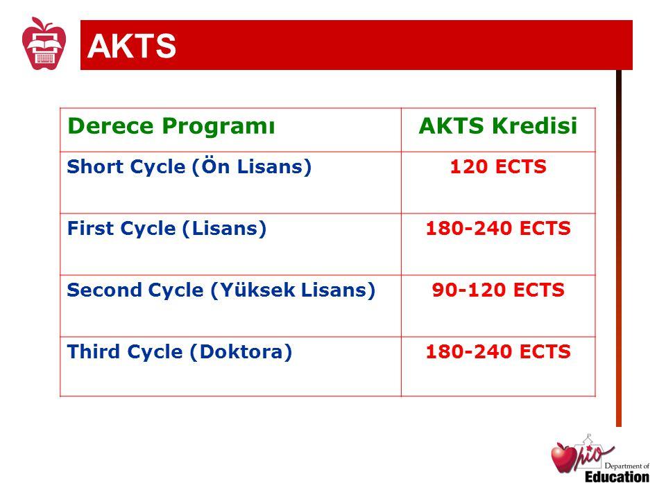 Derece ProgramıAKTS Kredisi Short Cycle (Ön Lisans)120 ECTS First Cycle (Lisans)180-240 ECTS Second Cycle (Yüksek Lisans)90-120 ECTS Third Cycle (Dokt