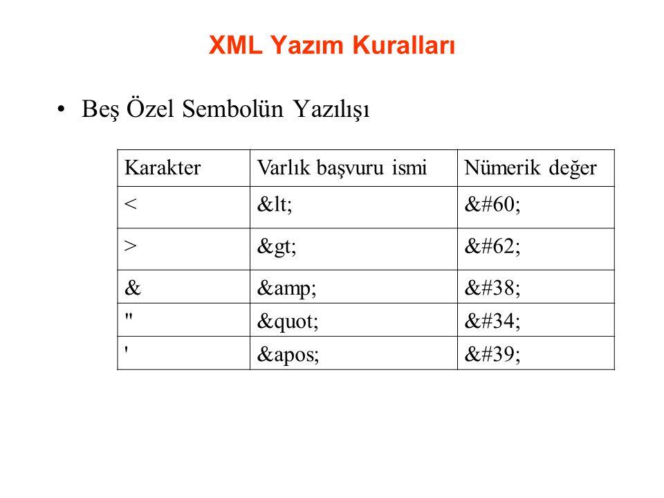 XML Yazım Kuralları Beş Özel Sembolün Yazılışı KarakterVarlık başvuru ismiNümerik değer <<< >>> &&& &apos;&#39;
