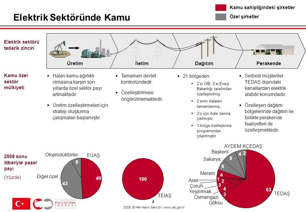 2008, © Her Hakkı Saklıdır. www.oib.gov.tr Elektrik sektörü tedarik zinciri ÜretimİletimDağıtımPerakende Kamu özel sektör mülkiyeti  Tamamen devlet k