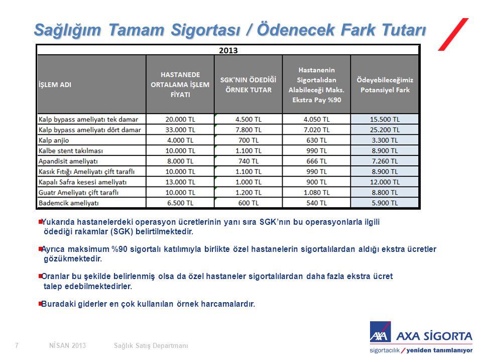 NİSAN 2013Sağlık Satış Departmanı7 Sağlığım Tamam Sigortası / Ödenecek Fark Tutarı  Yukarıda hastanelerdeki operasyon ücretlerinin yanı sıra SGK'nın bu operasyonlarla ilgili ödediği rakamlar (SGK) belirtilmektedir.