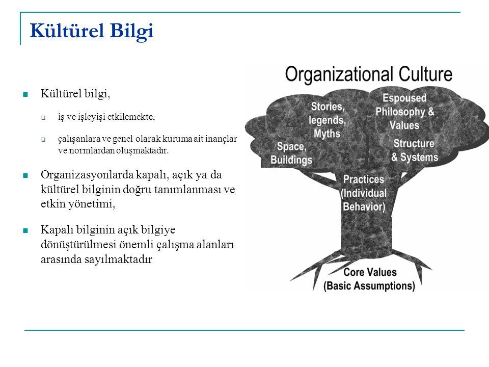 Kültürel Bilgi Kültürel bilgi,  iş ve işleyişi etkilemekte,  çalışanlara ve genel olarak kuruma ait inançlar ve normlardan oluşmaktadır.