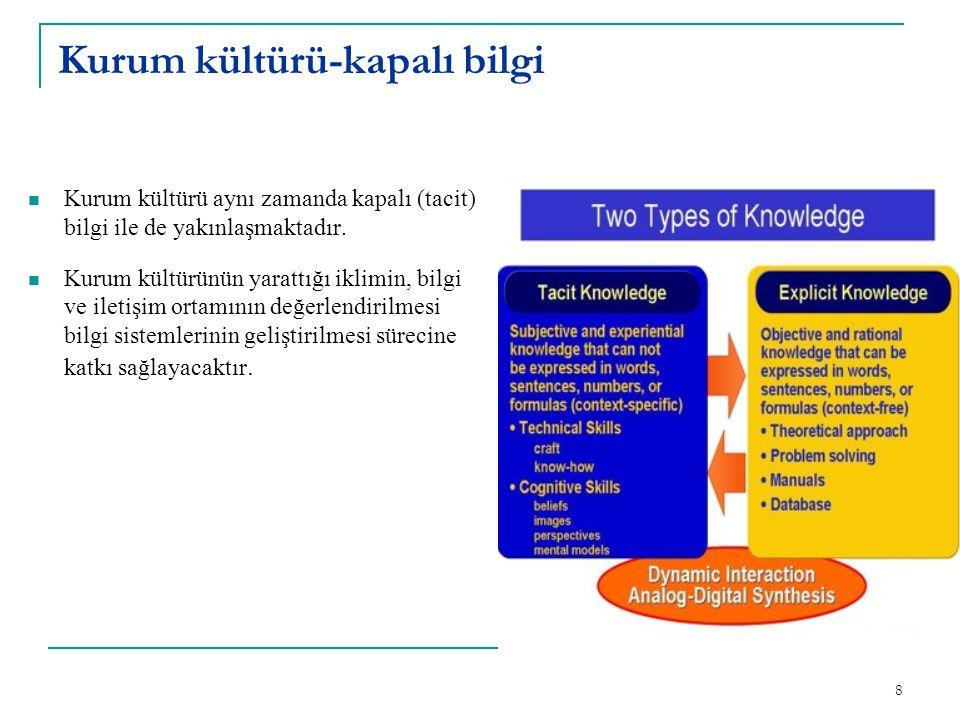 Kurum kültürü-kapalı bilgi Kurum kültürü aynı zamanda kapalı (tacit) bilgi ile de yakınlaşmaktadır.