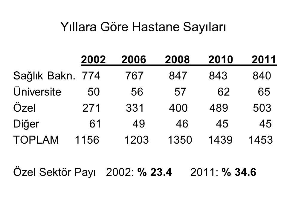 Yıllara Göre Hastane Sayıları 2002 2006 2008 2010 2011 Sağlık Bakn.