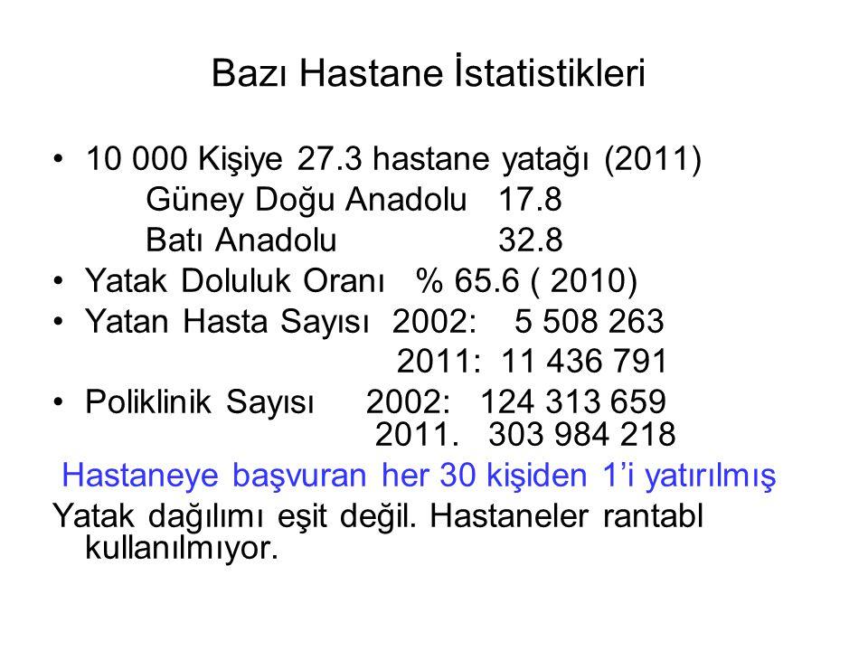 Bazı Hastane İstatistikleri 10 000 Kişiye 27.3 hastane yatağı (2011) Güney Doğu Anadolu 17.8 Batı Anadolu 32.8 Yatak Doluluk Oranı % 65.6 ( 2010) Yatan Hasta Sayısı 2002: 5 508 263 2011: 11 436 791 Poliklinik Sayısı 2002: 124 313 659 2011.