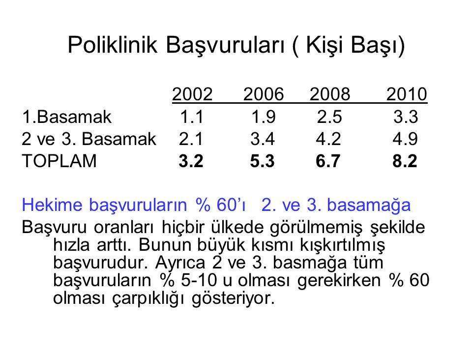 Poliklinik Başvuruları ( Kişi Başı) 2002 2006 2008 2010 1.Basamak 1.1 1.9 2.5 3.3 2 ve 3.