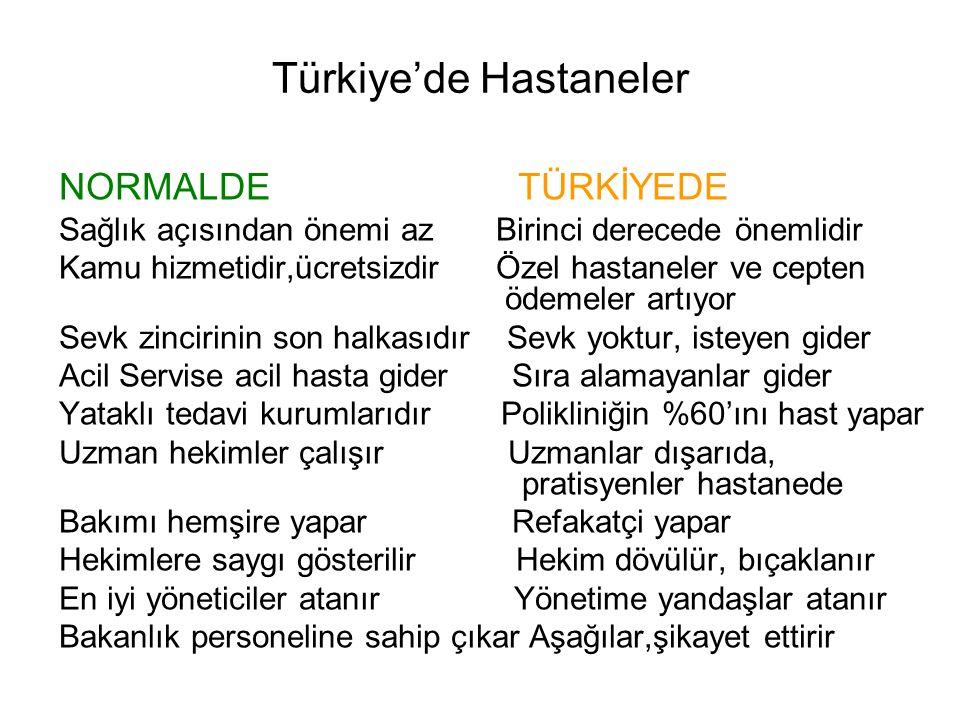 Türkiye'de Hastaneler NORMALDE TÜRKİYEDE Sağlık açısından önemi az Birinci derecede önemlidir Kamu hizmetidir,ücretsizdir Özel hastaneler ve cepten ödemeler artıyor Sevk zincirinin son halkasıdır Sevk yoktur, isteyen gider Acil Servise acil hasta gider Sıra alamayanlar gider Yataklı tedavi kurumlarıdır Polikliniğin %60'ını hast yapar Uzman hekimler çalışır Uzmanlar dışarıda, pratisyenler hastanede Bakımı hemşire yapar Refakatçi yapar Hekimlere saygı gösterilir Hekim dövülür, bıçaklanır En iyi yöneticiler atanır Yönetime yandaşlar atanır Bakanlık personeline sahip çıkar Aşağılar,şikayet ettirir