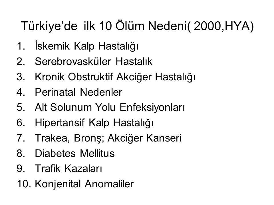 Türkiye'de ilk 10 Ölüm Nedeni( 2000,HYA) 1.İskemik Kalp Hastalığı 2.Serebrovasküler Hastalık 3.Kronik Obstruktif Akciğer Hastalığı 4.Perinatal Nedenler 5.Alt Solunum Yolu Enfeksiyonları 6.Hipertansif Kalp Hastalığı 7.Trakea, Bronş; Akciğer Kanseri 8.Diabetes Mellitus 9.Trafik Kazaları 10.Konjenital Anomaliler