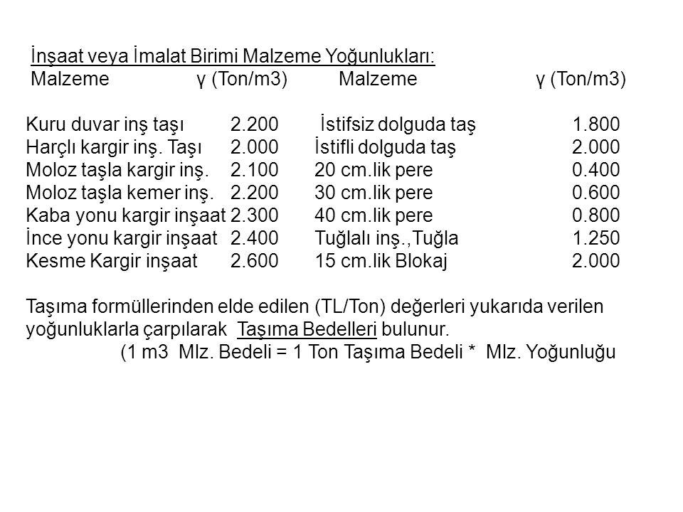 İnşaat veya İmalat Birimi Malzeme Yoğunlukları: Malzeme γ (Ton/m3) Malzeme γ (Ton/m3) Kuru duvar inş taşı2.200 İstifsiz dolguda taş1.800 Harçlı kargir